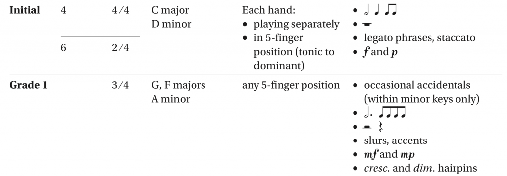 An image of the Grade 1 piano sight reading parameters for ABRSM