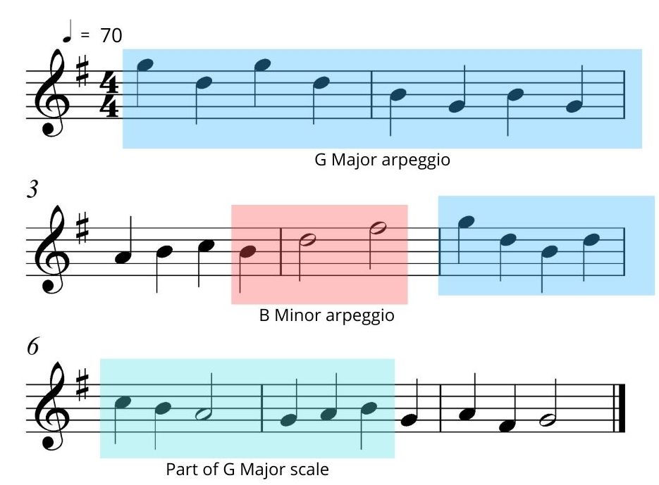 An image of scale patterns in melodic sight reading